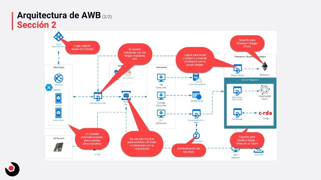 Arquitectura de AWB(2/2) Sección 2