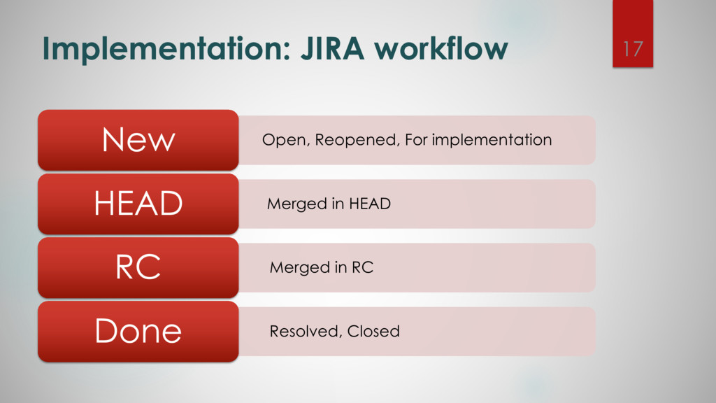 Implementation: JIRA workflow Open, Reopened, F...