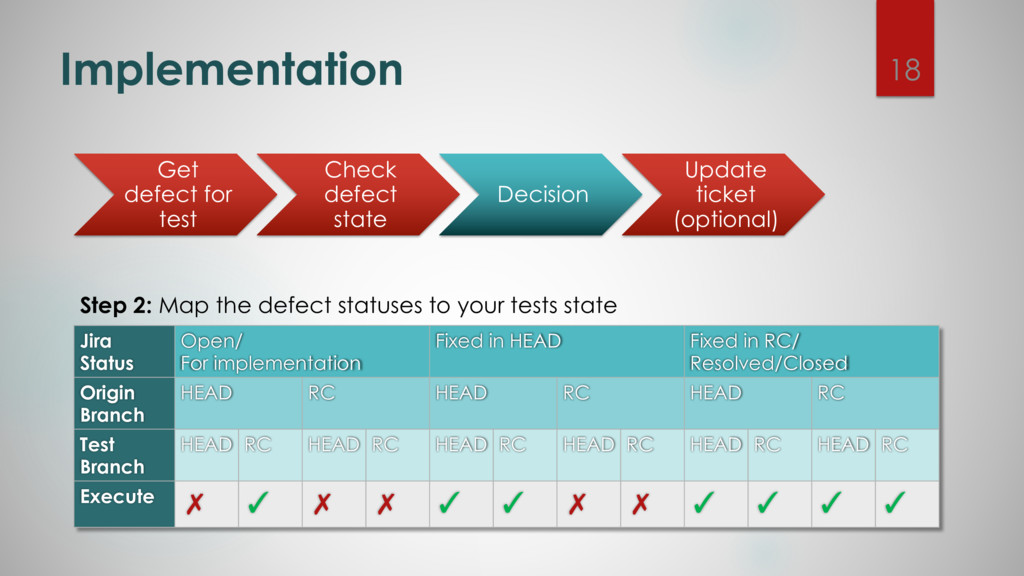 Implementation Step 2: Map the defect statuses ...