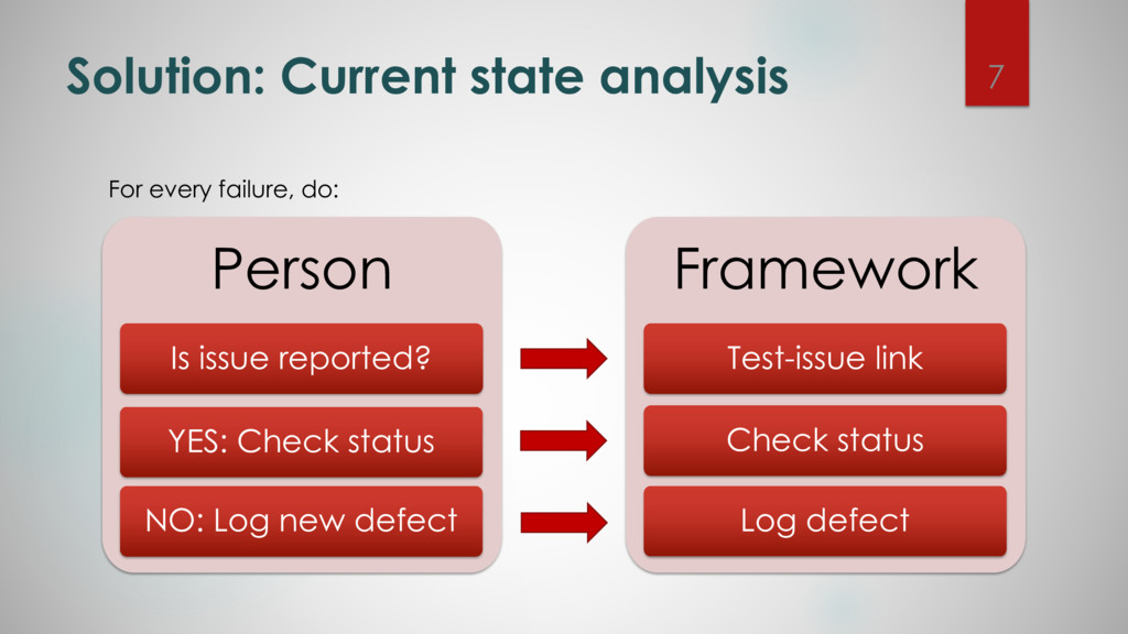 Person Framework Test-issue link Solution: Curr...