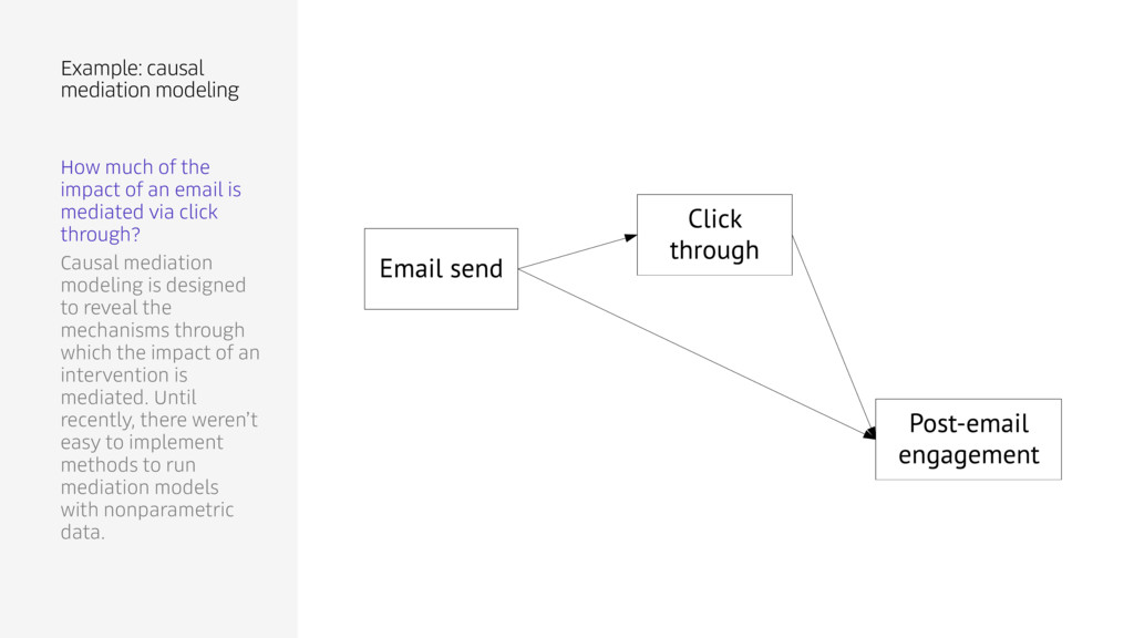 How much of the impact of an email is mediated ...