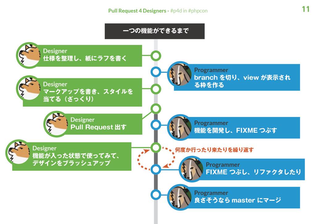 11 Pull Request 4 Designers - #p4d in #phpcon 一...