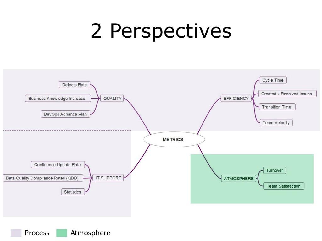 C1 - Public Natixis 2 Perspectives Process Atmo...