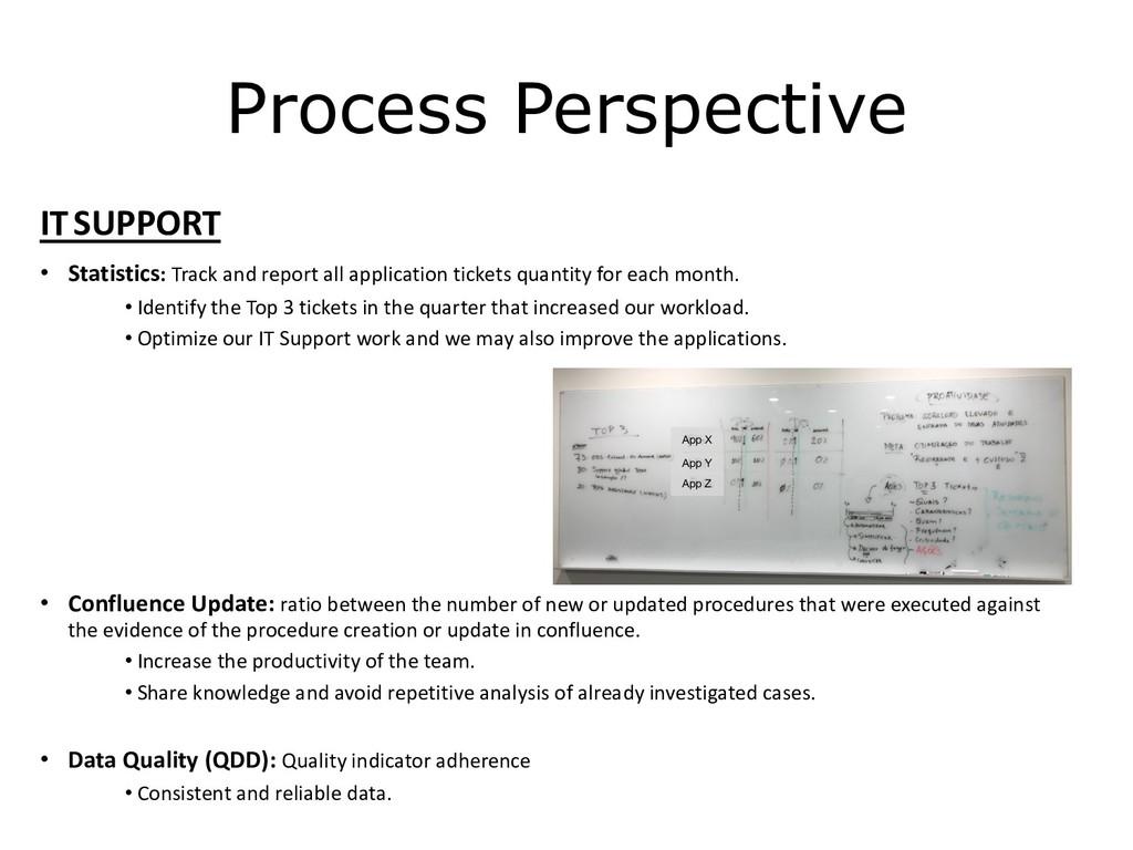 C1 - Public Natixis Process Perspective ITSUPPO...