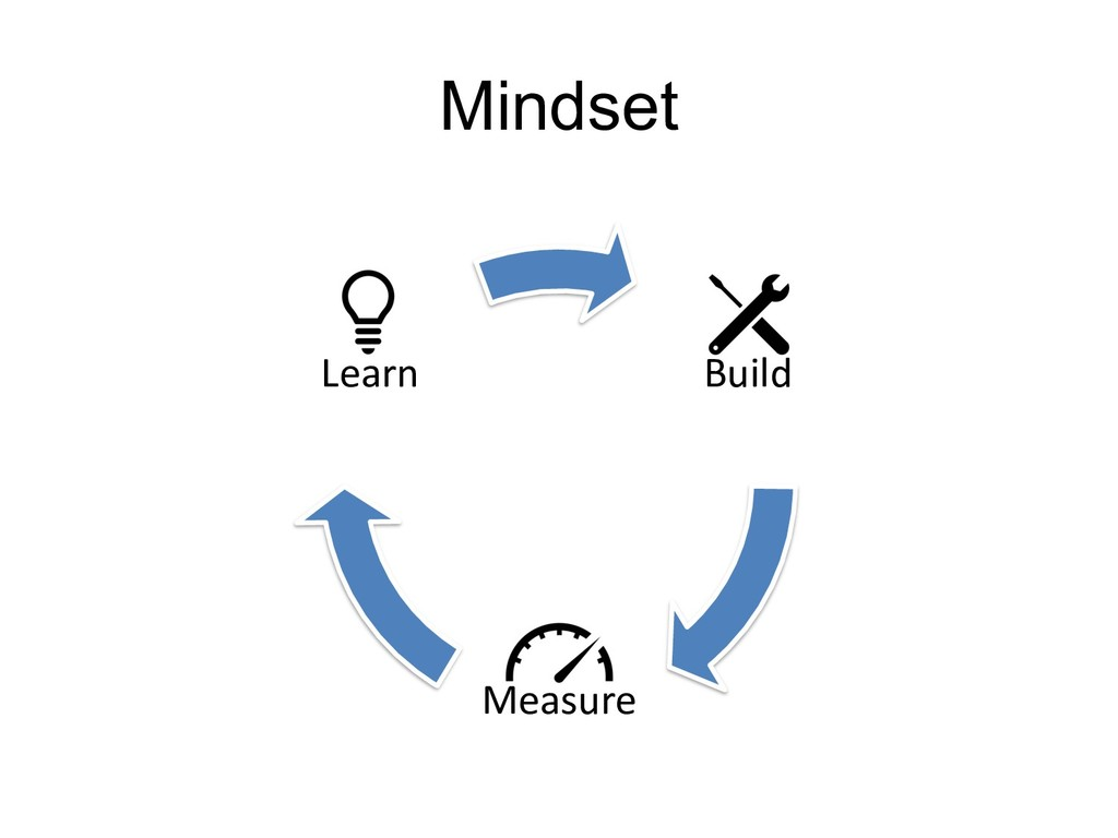 C1 - Public Natixis Mindset Build Measure Learn