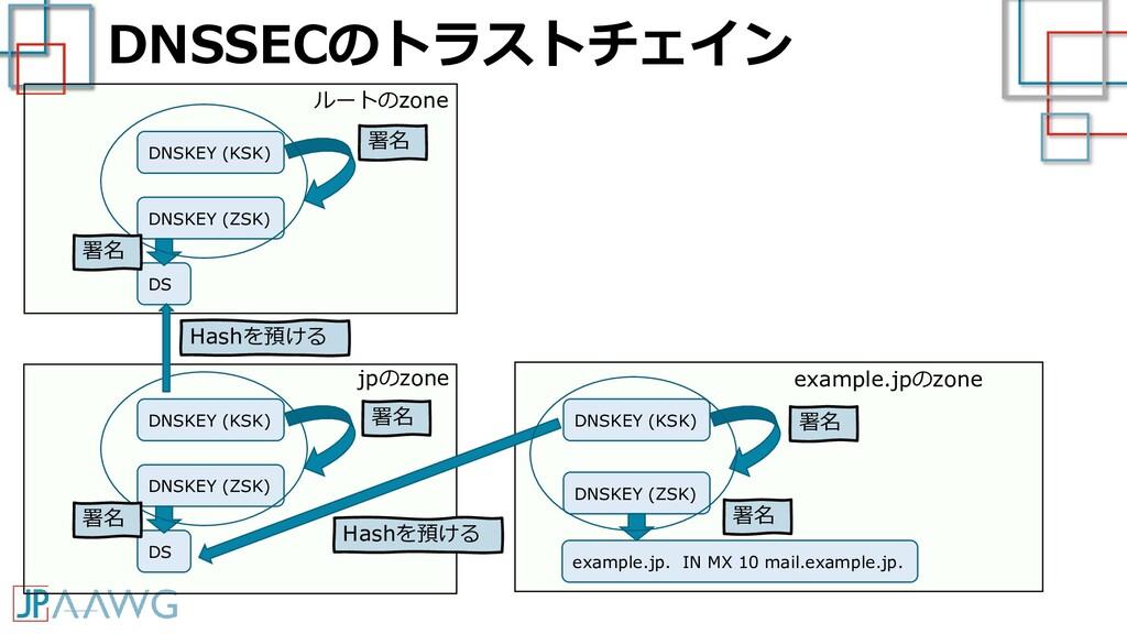 DNSSECのトラストチェイン example.jp. IN MX 10 mail.examp...