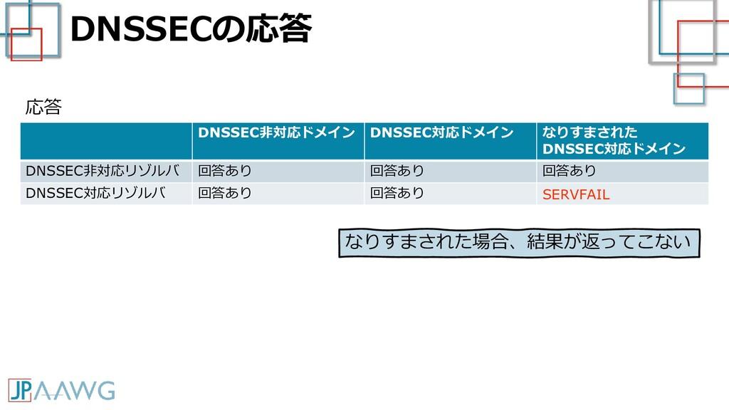 DNSSECの応答 DNSSEC非対応ドメイン DNSSEC対応ドメイン なりすまされた DN...