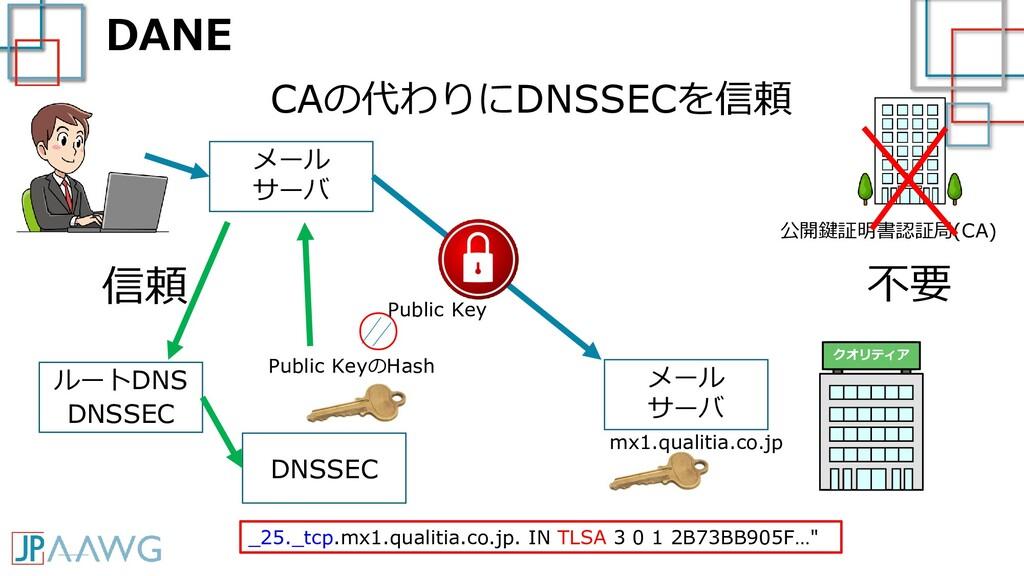 DANE クオリティア メール サーバ メール サーバ CAの代わりにDNSSECを信頼 DN...