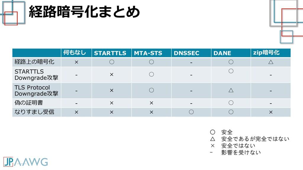 経路暗号化まとめ 何もなし STARTTLS MTA-STS DNSSEC DANE zip暗...