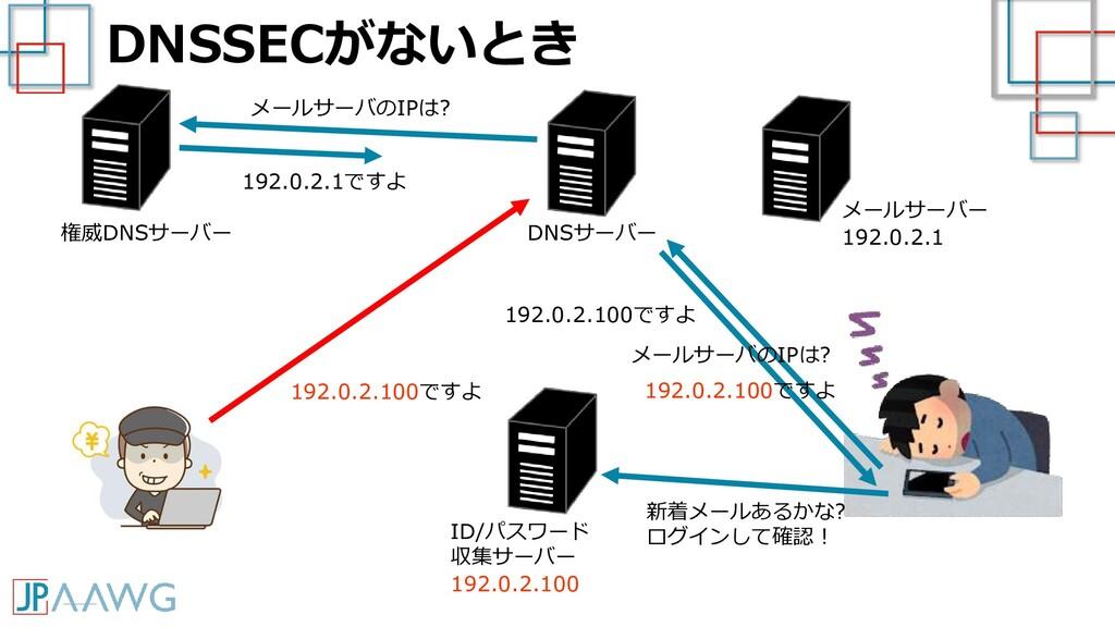 DNSSECがないとき メールサーバー 192.0.2.1 新着メールあるかな? ログインして...