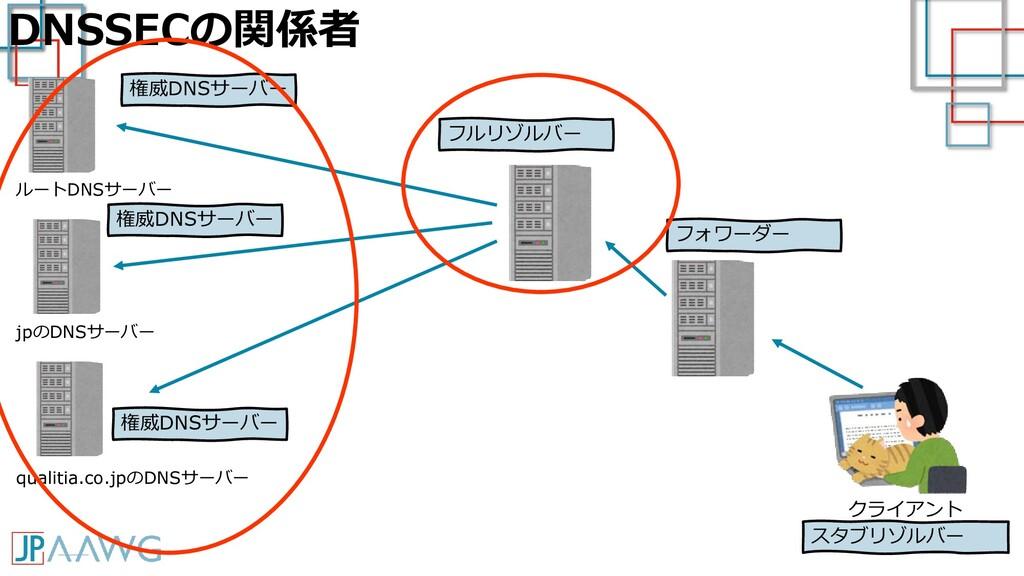 DNSSECの関係者 クライアント ルートDNSサーバー スタブリゾルバー フルリゾルバー フ...