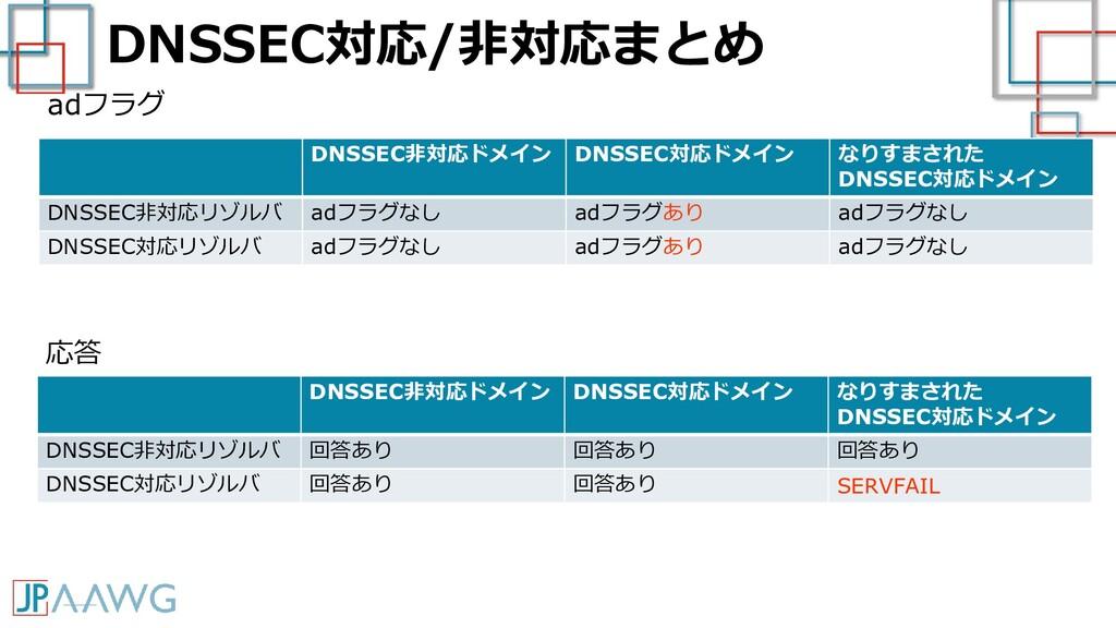 DNSSEC対応/非対応まとめ DNSSEC非対応ドメイン DNSSEC対応ドメイン なりすま...