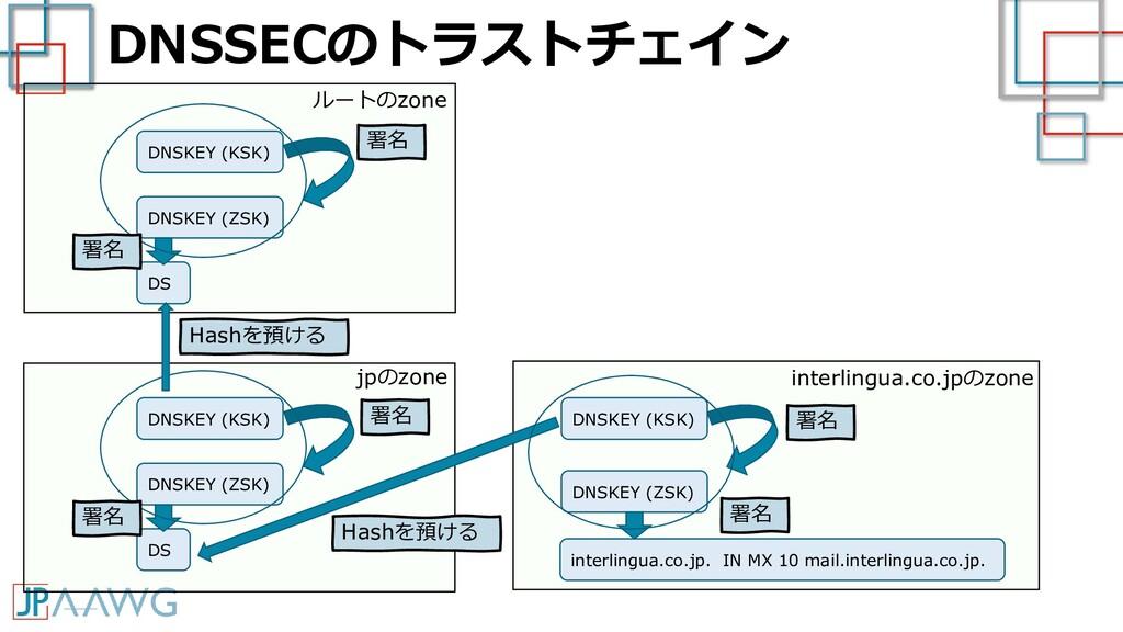 DNSSECのトラストチェイン interlingua.co.jp. IN MX 10 mai...
