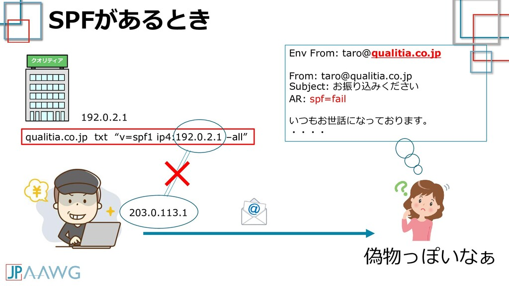 SPFがあるとき 192.0.2.1 203.0.113.1 Env From: taro@q...