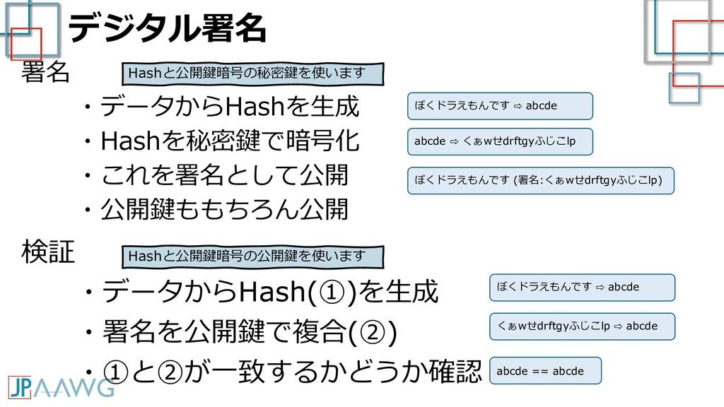 デジタル署名 署名 ・データからHashを生成 ・Hashを秘密鍵で暗号化 ・これを署名として...