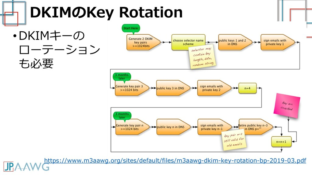 DKIMのKey Rotation •DKIMキーの ローテーション も必要 なりすまし・改ざ...