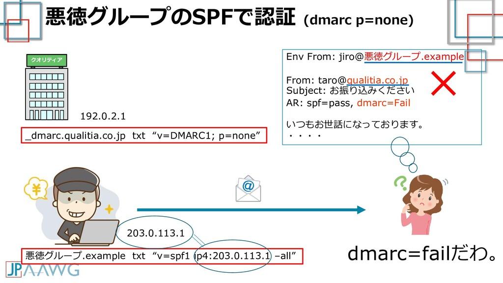 悪徳グループのSPFで認証 (dmarc p=none) 192.0.2.1 203.0.11...