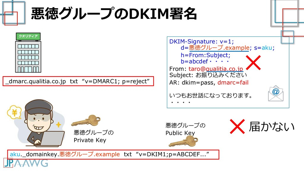 DKIM-Signature: v=1; d=悪徳グループ.example; s=aku; h...