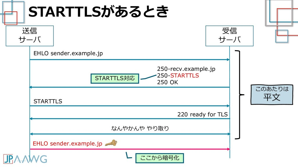 STARTTLSがあるとき 送信 サーバ 受信 サーバ EHLO sender.example...