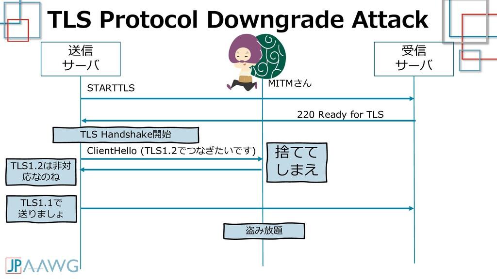 TLS Protocol Downgrade Attack 送信 サーバ 受信 サーバ STA...