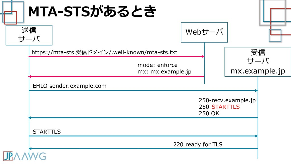 MTA-STSがあるとき 送信 サーバ 受信 サーバ mx.example.jp EHLO s...