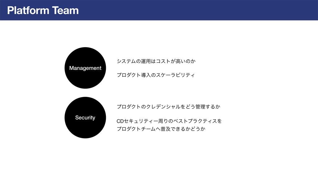 Platform Team Management Security γεςϜͷӡ༻ίετ͕ߴ...