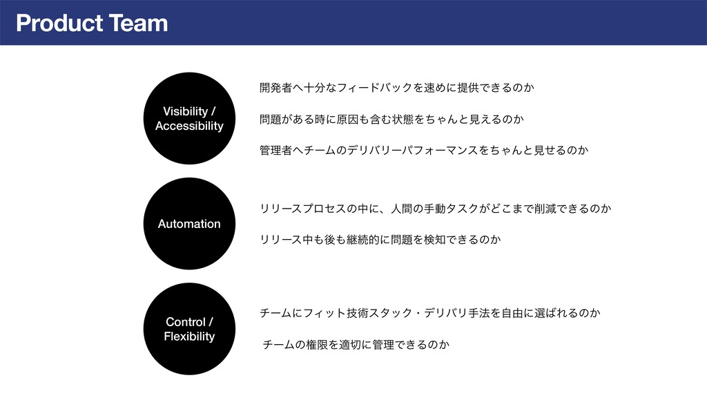 Product Team Automation Visibility / Accessibil...