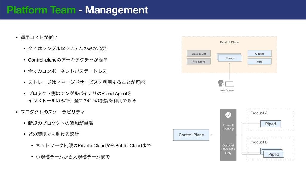 Product B Platform Team - Management • ӡ༻ίετ͕͍...
