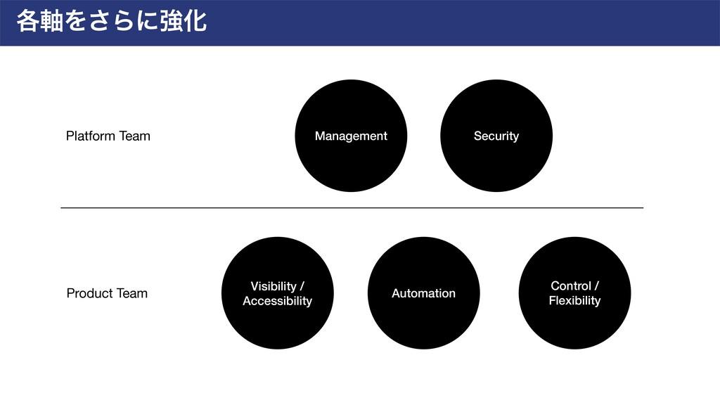 ֤࣠Λ͞ΒʹڧԽ Automation Visibility / Accessibility ...