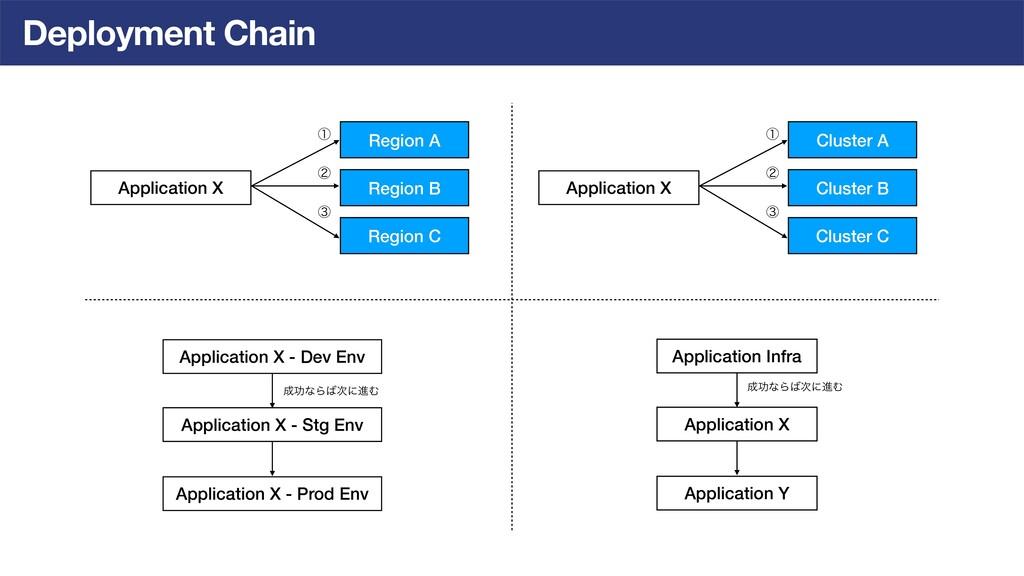 Deployment Chain Application X Region A Region ...