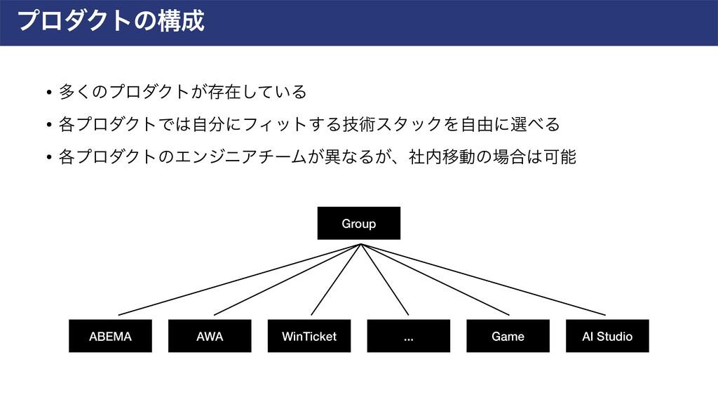 ϓϩμΫτͷߏ ABEMA AWA WinTicket Game AI Studio ......