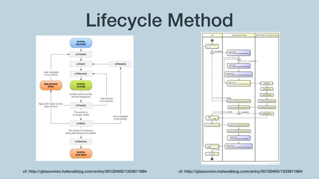 Lifecycle Method cf: http://glassonion.hatenabl...