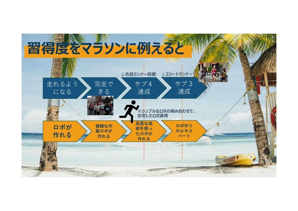 習得度をマラソンに例えると 走れるよう になる 完走で きる サブ4 達成 サブ3 達成 ロボ...