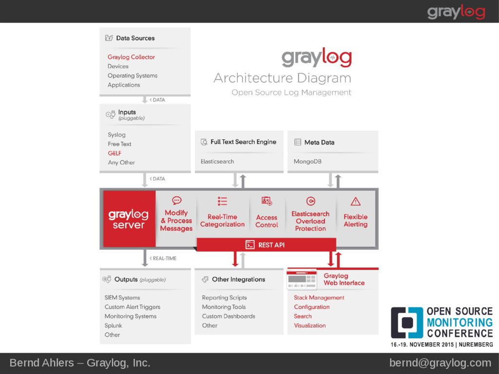 Bernd Ahlers – Graylog, Inc. bernd@graylog.com