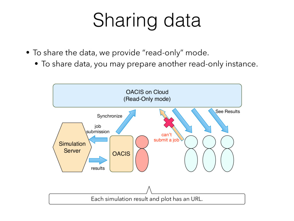 "Sharing data • To share the data, we provide ""r..."