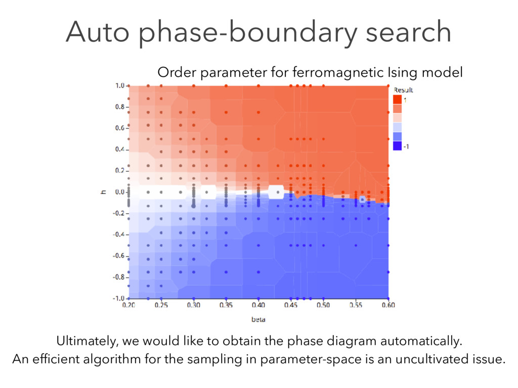 Auto phase-boundary search Order parameter for ...
