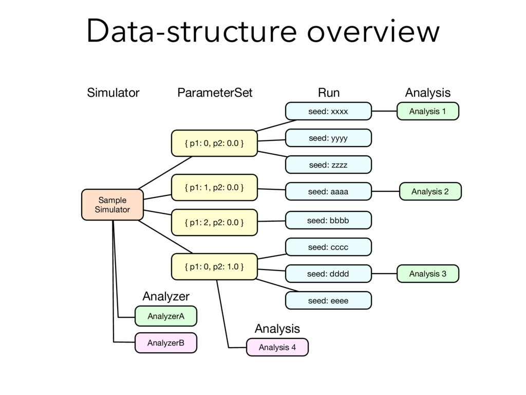 Data-structure overview AnalyzerA Sample Simula...