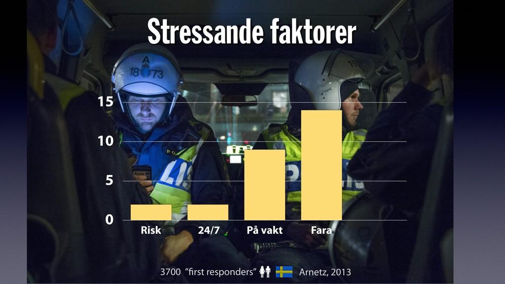 0 5 10 15 Risk 24/7 På vakt Fara Stressande fak...