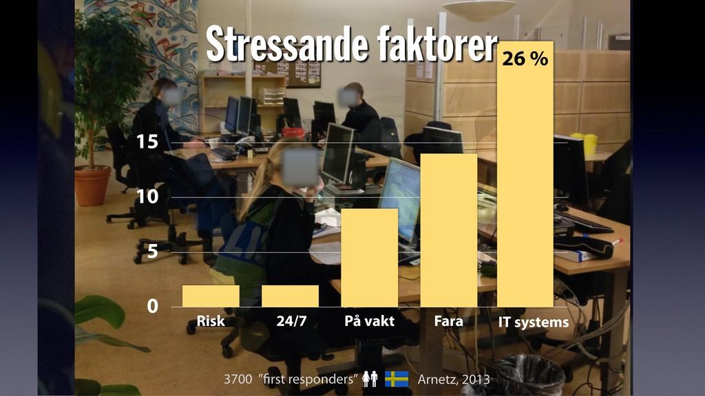 0 5 10 15 Risk 24/7 På vakt Fara 26 % Stressand...