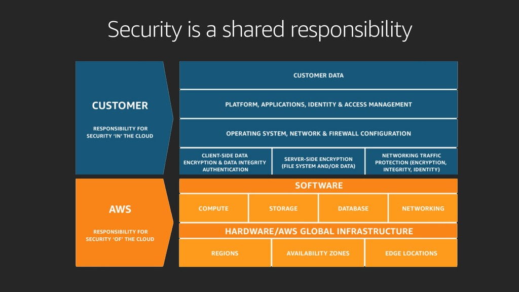 Security is a shared responsibility