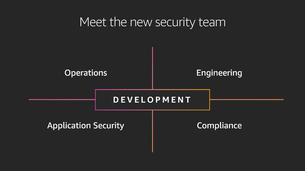 Meet the new security team D E V E L O P M E N T