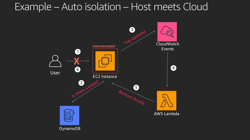 User SSH ALLOWED EC2 Instance CloudWatch Events...