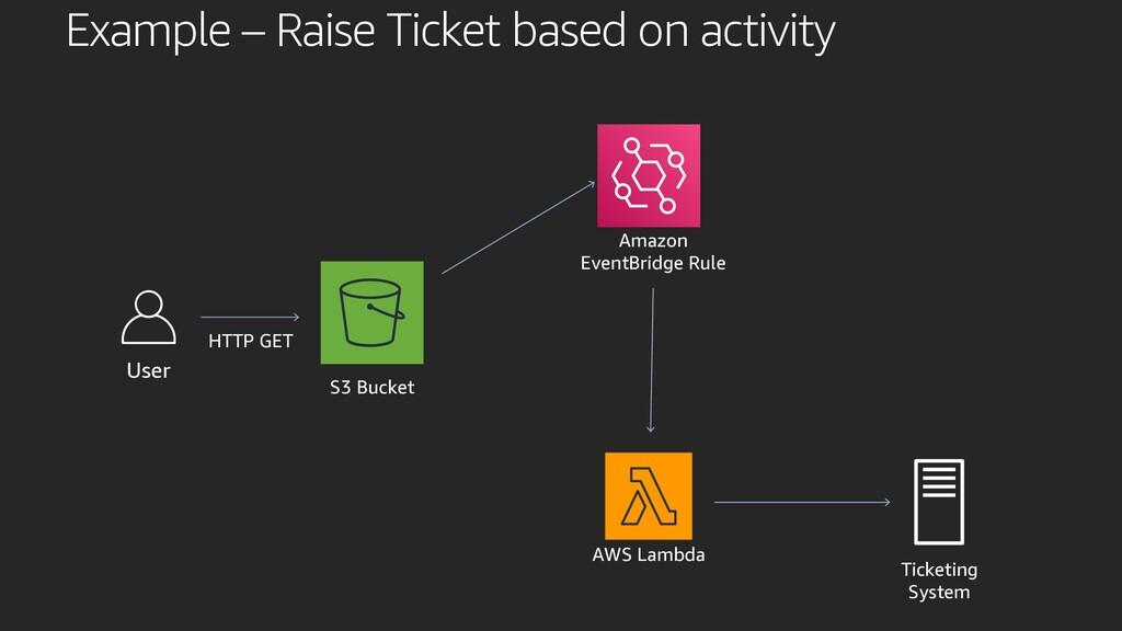 User S3 Bucket Amazon EventBridge Rule AWS Lamb...