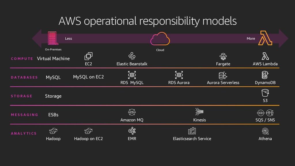 AWS operational responsibility models On-Premis...