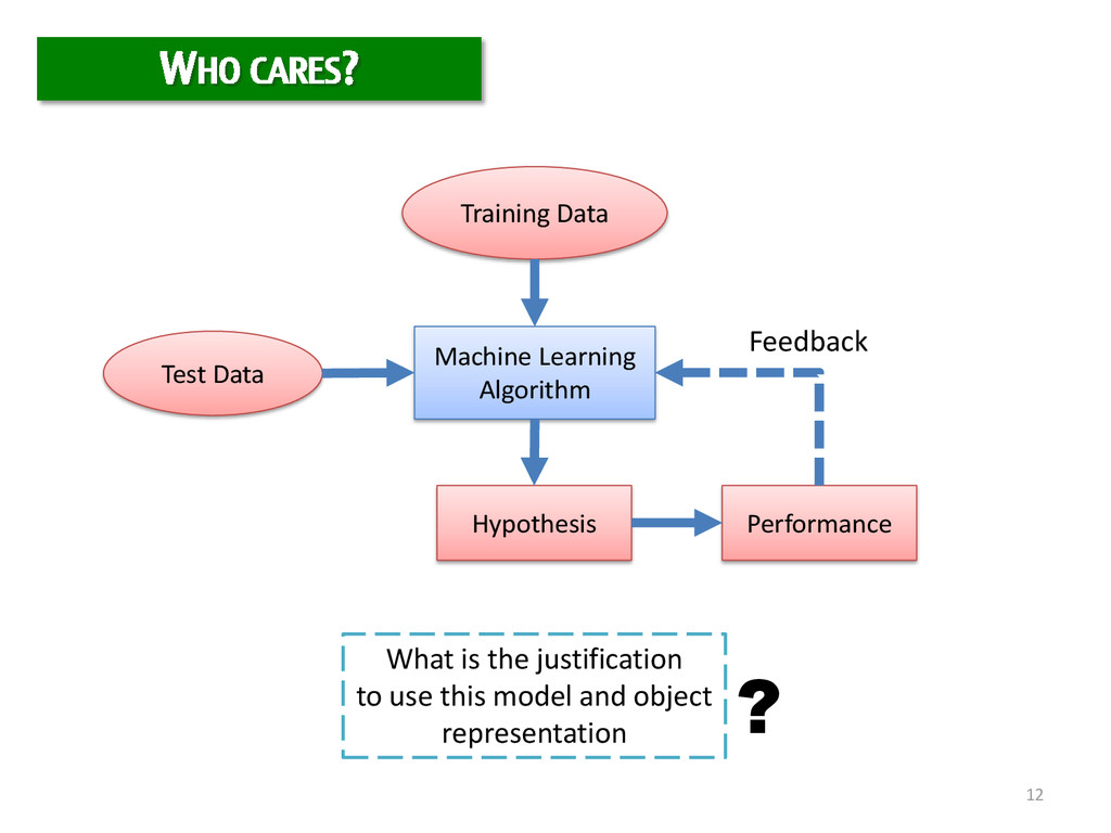 12 Training Data Test Data Machine Learning Alg...
