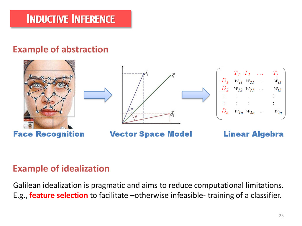 25 INDUCTIVE INFERENCE Linear Algebra Vector Sp...