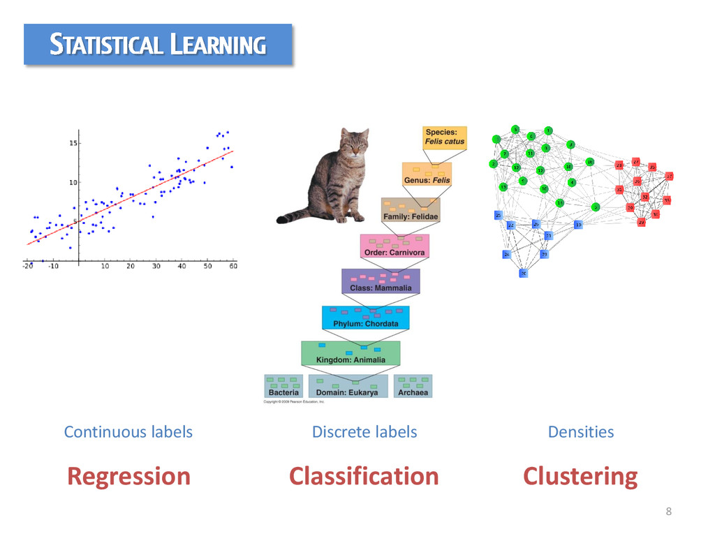 8 Regression Classification Clustering STATISTI...