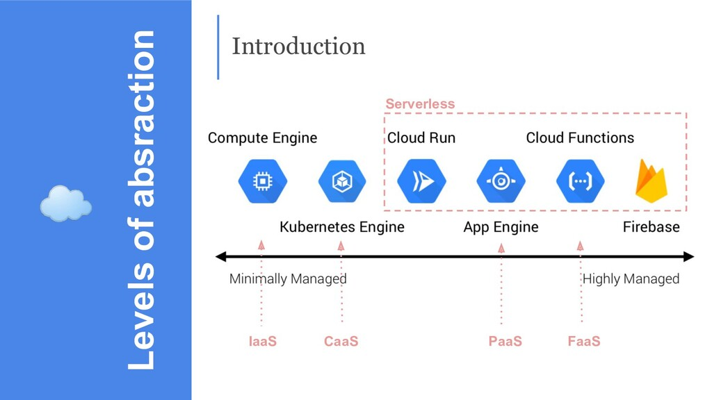 Levels of absraction Introduction Serverless Ia...