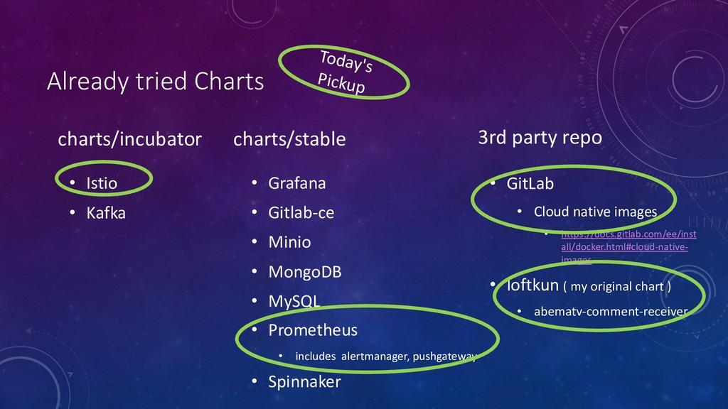 • Grafana • Gitlab-ce • Minio • MongoDB • MySQL...