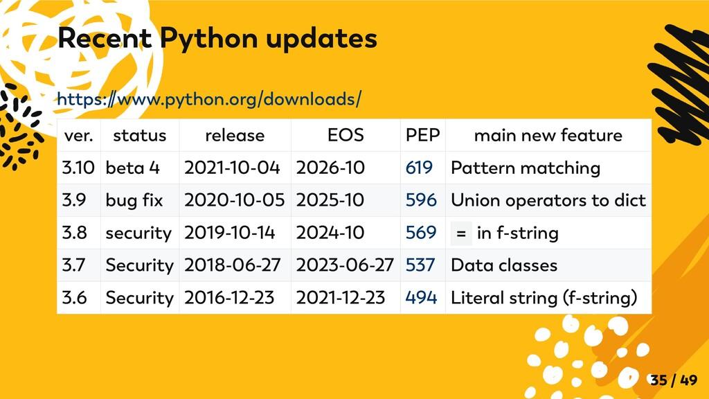 https:/ /www.python.org/downloads/ ver. status ...